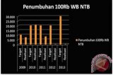 Diskop NTB berusaha realisasikan 100.000 wirausaha baru