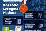 Kaltara Peringkat 3 Nasional, Setelah DIY dan Bali