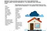BMKG: Waspadai Dampak Curah Hujan Tinggi Akhir Januari