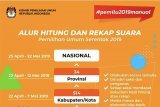 KPU: rekapitulasi suara atas nama KPU di media sosial hoaks
