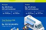 Pemprov Operasikan Bus Samling di Nunukan dan Malinau
