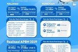 SOA Penumpang APBD 2019 Terealisasi 50,97 Persen