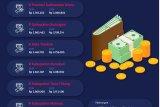 Upah Minimum di Kaltara Naik 8,51 Persen