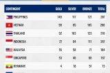 Indonesia harus puas finis di posisi empat SEA Games 2019