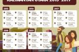 Tahun Depan, Tingkat Kemiskinan Ditarget 5,84 Persen