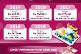 Perolehan Pajak Daerah 2019 Capai 104,11 Persen