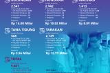 Rp60,34 Miliar Kaltara bantu Pemkot/Pemkab 2020
