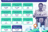 Kaltara Siapkan 500 Ribu Ha Kawasan Penyangga IKN