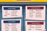 659 Pelaku UMKM akan Ditempa Sepanjang 2020