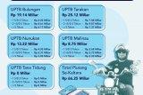 Piutang PKB Tembus Rp 66 M, Pemprov Pertimbangkan Beri Keringanan