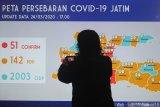 Wartawan merekam data terbaru peta persebaran COVID-19 di Gedung Negara Grahadi, Surabaya, Jawa Timur, Selasa (24/3/2020). Berdasarkan data terbaru pada Selasa (24/3/2020) jumlah orang dalam pemantauan (ODP) sebanyak 2.003, pasien dalam pengawasan (PDP) sebanyak 142 , positif COVID-19 sebanyak 51 orang yang tersebar di seluruh wilayah Jawa Timur dan pasien sembuh lima orang. Antara Jatim/Moch Asim/zk.