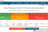 Jumlah pasien  positif COVID-19 di Sumbar jadi 14 orang