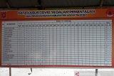 Warga Agam masuk daftar ODP COVID-19 menjadi 508 orang, tiga kecamatan terbanyak