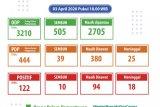 Kasus positif COVID-19 di Banten 122
