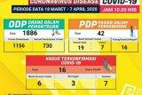 Warga terinfeksi COVID-19 di Lampung bertambah 3, tujuh sembuh
