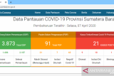 Pasien positif COVID-19 di Sumbar jadi 21 orang, tambahan dari Bukittinggi dan Padang