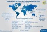 Pandemi wabah COVID-19 telah menyebar ke-211 negara