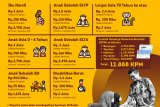Pemerintah telah mencairkan anggaran PKH Rp16,4 triliun per 15 April