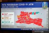 Gubernur Khofifah: 65 pasien sembuh COVID-19 di Jatim