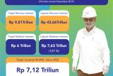 Realisasi Investasi di Kaltara 2019 Capai Rp 7,637 Triliun