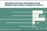 Hasil survei Fisip Unand: Warga Sumbar memiliki modal sosial kuat hadapi COVID-19