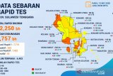 Sulawesi Tenggara gunakan 7.757 rapid test deteksi dini warga terpapar corona