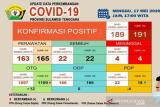 Kasus Positif COVID-19 di Sultra bertambah dua menjadi 191 orang