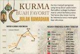 Kurma buah favorit bulan Ramadhan