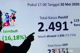 Total jumlah pasien positif terjangkit virus corona di Surabaya capai 1.225 orang