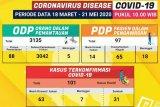 Jumlah kasus konfirmasi positif COVID-19 di Lampung capai 101
