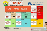 Kasus positif COVID-19 di Sultra bertambah sembilan menjadi 211