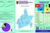 Positif COVID-19 di Kalsel bertambah 18 menjadi 590 orang