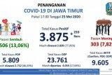 Gugus Tugas: Pasien positif COVID-19 di Jatim mencapai 3.875 orang