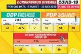 Pasien positif COVID-19 di Lampung 116