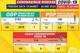 Bertambah 4 pasien COVID-19 di Lampung sembuh