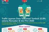 Trafik data Telkomsel di Jayapura selama Idul Fitri naik sebesar 13 persen