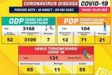 Pasien positif COVID-19 di Lampung bertambah 13