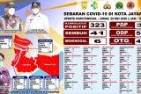 Kota Jayapura duduki peringkat tertinggi kasus positif pandemi COVID-19 Papua