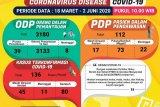Pasien sembuh COVID-19 di Lampung naik jadi 80 orang