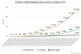 COVID-19 Sulut bertambah 23 kasus  jadi 377 positif