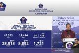 Update COVID-19 di Indonesia:   8.892 pasien sembuh, 28.818 positif dan 1.663 meninggal