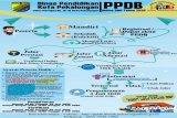 Pemkot Pekalongan berlakukan PPDB SMP secara online