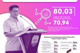 Indeks survei penilaian integritas Pemprov Kaltara di atas nasional