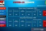 TKA RRT  yang bekerja di kawasan industri Batam positif COVID-19