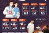 Sejak 2014-2019 Dokter Terbang Layani 9.384 Pasien