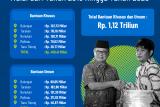 3 Kabupaten Terima Bankeu Khusus Triwulan II
