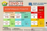 Di Sultra pasien meninggal COVID-19 jadi 6 orang, positif 343 kasus