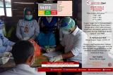 Update COVID-19 di Kepulauan Riau, Ahad (28/06)