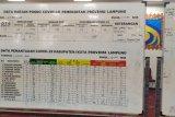 Tiga hari nihil kasus positif COVID-19 di Lampung