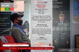 Update COVID-19 di Kepulauan Riau, Senin (29/06)